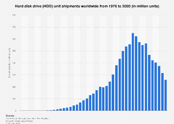 Global hard disk drive (HDD) shipments 1976-2020