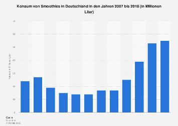 Konsum von Smoothies in Deutschland bis 2017