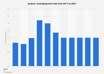 Unemployment rate in Iceland 2024