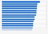 Ranking der besten Arbeitgeber im Bereich Tourismus, Gastronomie in Deutschland 2013
