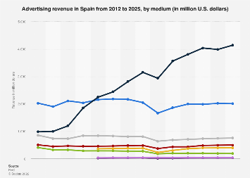 Advertising expenditure in Spain 2008-2018, by medium