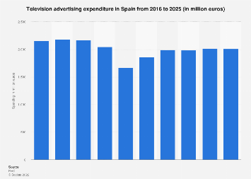 Television advertising expenditure in Spain 2008-2018