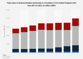 Banknotes in circulation in the United Kingdom 2014-2018, by denominations