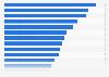 Mobile in-store price comparison worldwide 2014