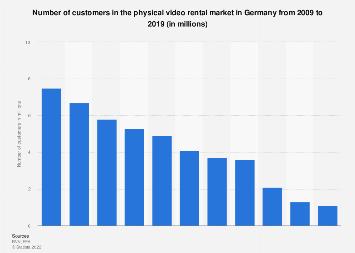 Customers in the video rental market in Germany 2009-2018