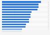 Umfrage in der Schweiz zur Bekanntheit von Uhrenmarken 2014