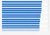 Ranking der besten Arbeitgeber im Bereich Fertig-, Gebrauchsgüter in Deutschland 2013