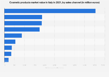 Cosmetic products market value in Italy 2016, by channel