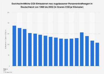 CO2-Emissionen von Neuwagen in Deutschland bis 2017