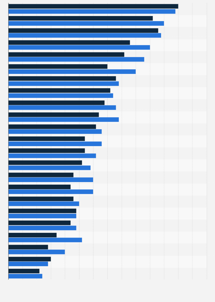 bf5d0d404159 Mobile in-store price comparison by gender 2014 | Statistic