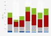 Ferro-alloys import volume in Bulgaria 2008-2014