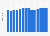 Branchenumsatz Dachdeckerei und Zimmerei in Belgien von 2011-2023