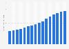 Kaiser Permanente's operating revenues 2007-2017