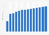 Branchenumsatz Herstellung von Frischbeton in Dänemark von 2011-2023