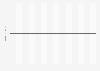 Herstellung von div. Drähten und Kabeln in Dänemark - Umsatzprognose bis 2020