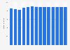 Branchenumsatz Herstellung von Wohn- und Gartenmöbel in Dänemark von 2011-2023