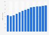 Branchenumsatz Bautischlerei und -schlosserei in Dänemark von 2011-2023