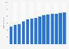 Branchenumsatz Handel mit Kraftwagen über 3,5 t in Dänemark von 2011-2023