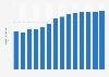 Branchenumsatz Dachdeckerei und Zimmerei in Dänemark von 2011-2023