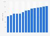 Branchenumsatz Großhandel mit KFZ-teilen und -zubehör in Dänemark von 2011-2023