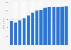 Branchenumsatz Spezielle Tätigkeiten im Hoch-/ Tiefbau in Dänemark von 2011-2023