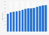Branchenumsatz Großhandel mit Computern und Software in Dänemark von 2011-2023