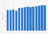 Branchenumsatz Großhandel mit Werkzeugmaschinen in Dänemark von 2011-2023