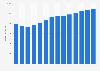 Branchenumsatz Großhandel mit Erzen und Metallen in Dänemark von 2011-2023