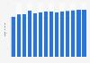 Branchenumsatz Großhandel mit Büromaschinen in Dänemark von 2011-2023
