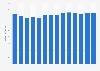 Branchenumsatz Einzelhandel mit Böden, Vorhängen u. Ä. in Dänemark von 2011-2023
