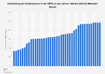 Erdölreserven in der OPEC bis 2018