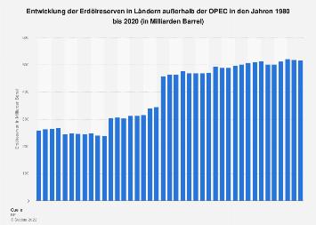 Erdölreserven in Ländern außerhalb der OPEC bis 2018