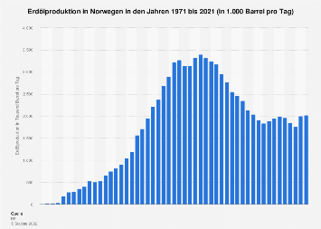 Erdölproduktion in Norwegen in Barrel pro Tag bis 2018