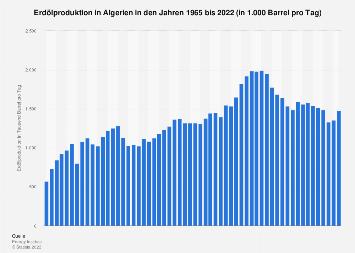 Erdölproduktion in Algerien in Barrel pro Tag bis 2018