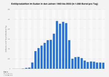 Erdölproduktion im Sudan in Barrel pro Tag bis 2017