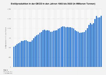 Erdölproduktion in der OECD in Tonnen bis 2018
