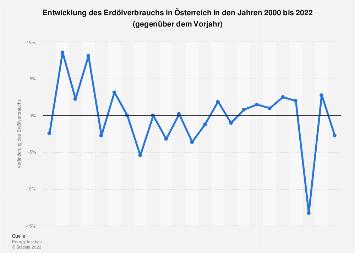 Entwicklung des Erdölverbrauchs in Österreich bis 2017