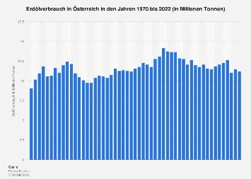 Erdölverbrauch in Österreich bis 2017