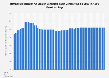 Raffineriekapazitäten für Erdöl in Venezuela bis 2018