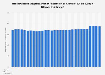 Nachgewiesene Erdgasreserven in Russland bis 2018