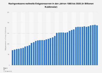 Nachgewiesene Erdgasreserven weltweit bis 2018