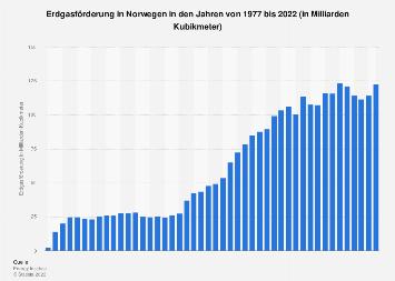 Erdgasförderung in Norwegen bis 2018