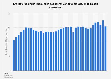 Erdgasförderung in Russland bis 2018