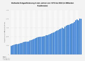 Erdgasförderung weltweit bis 2017