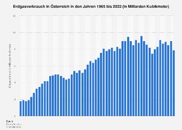 Erdgasverbrauch in Österreich bis 2017