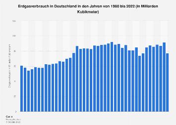 Erdgasverbrauch in Deutschland bis 2017