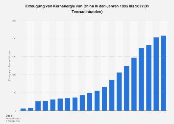 Verbrauch von Kernenergie von China bis 2018