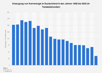 Verbrauch von Kernenergie in Deutschland bis 2016