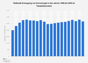 Weltweiter Verbrauch von Kernenergie bis 2016