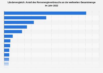 Ländervergleich: Anteil des Kernenergieverbrauchs an der weltweiten Gesamtmenge 2018